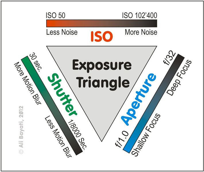 711px-Exposure_Triangle_AliBayati2012